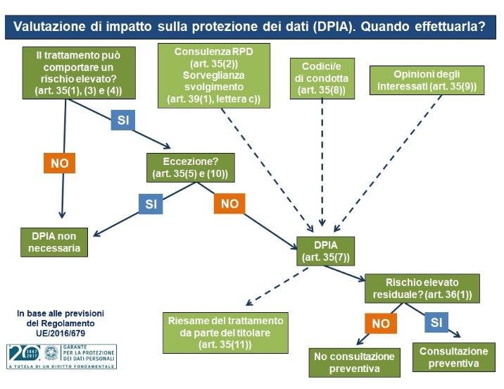 DPIA REG EU PRIVACY